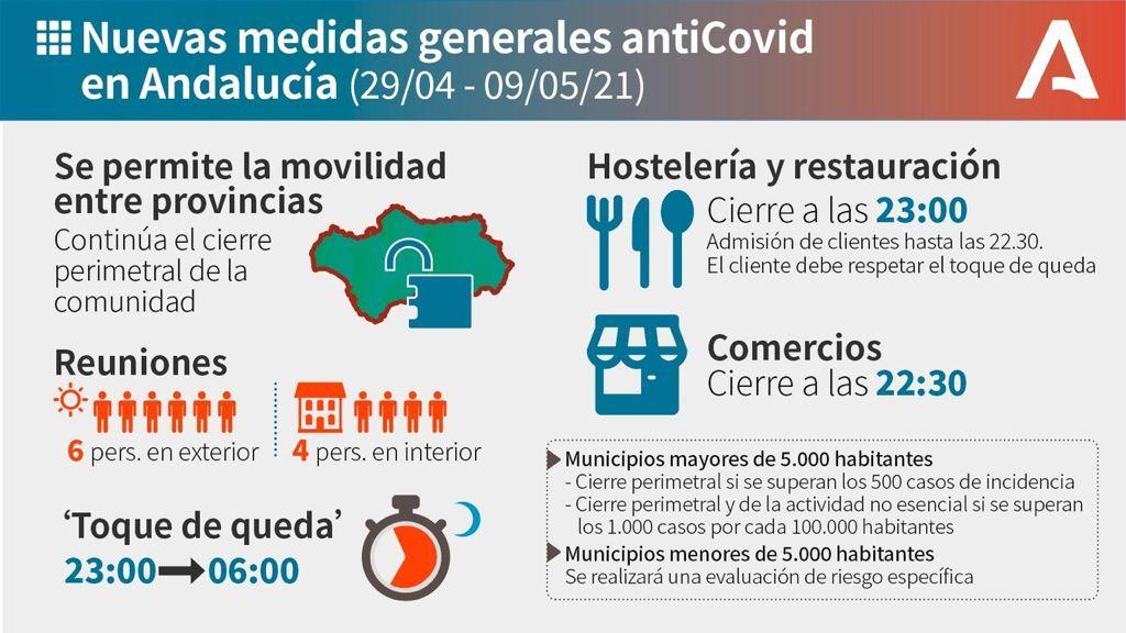 NUEVAS MEDIDAS GENERALES ANTICOVID EN ANDALUCIA